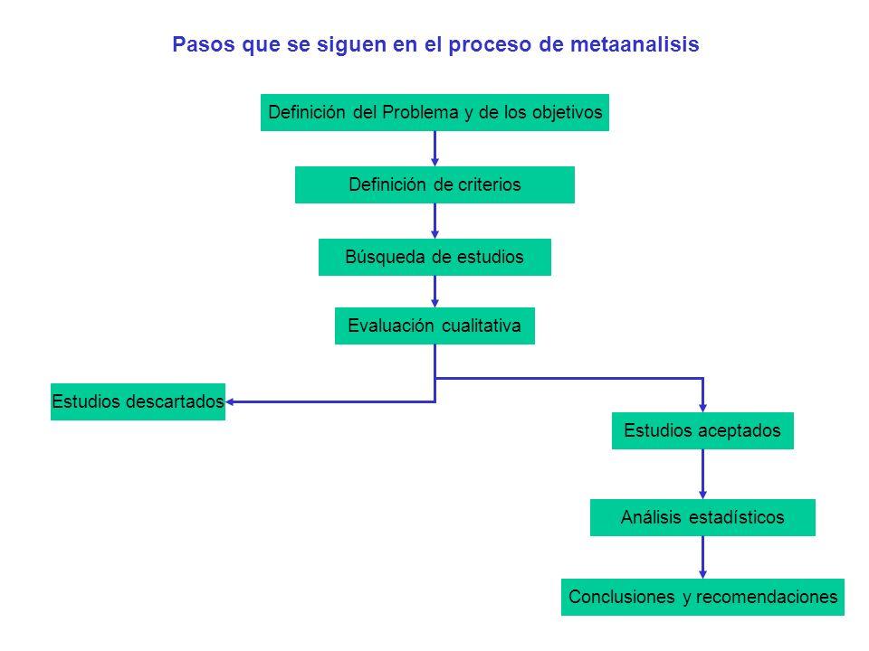 Pasos que se siguen en el proceso de metaanalisis