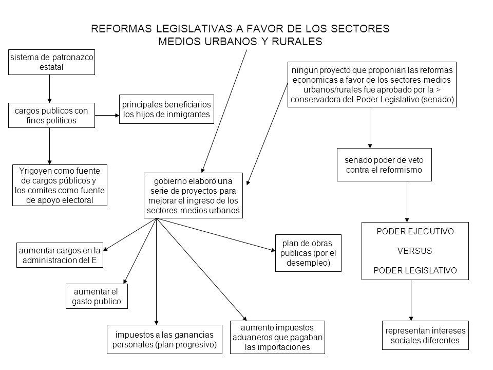 REFORMAS LEGISLATIVAS A FAVOR DE LOS SECTORES MEDIOS URBANOS Y RURALES