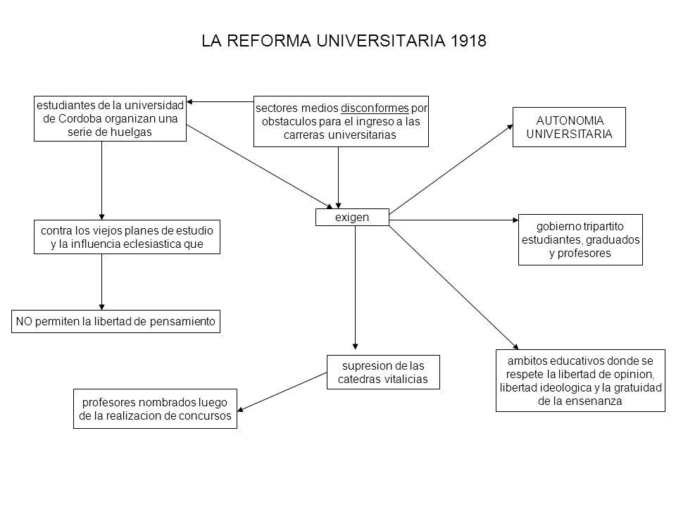 LA REFORMA UNIVERSITARIA 1918