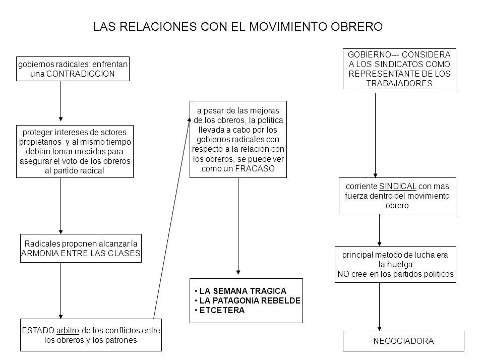 LAS RELACIONES CON EL MOVIMIENTO OBRERO
