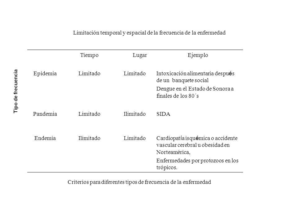 Limitación temporal y espacial de la frecuencia de la enfermedad