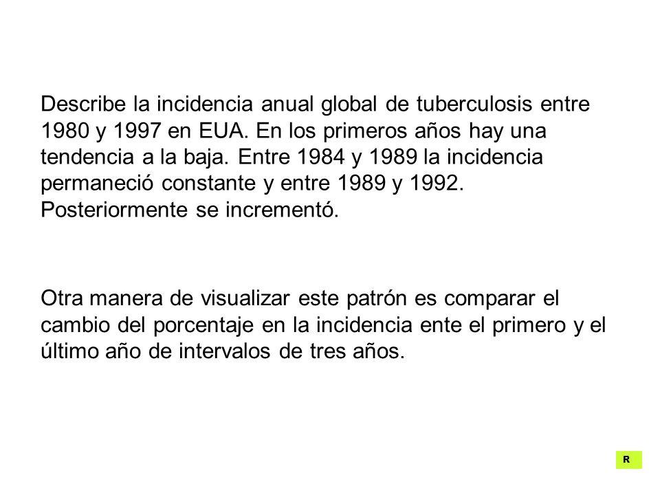 Describe la incidencia anual global de tuberculosis entre 1980 y 1997 en EUA. En los primeros años hay una tendencia a la baja. Entre 1984 y 1989 la incidencia permaneció constante y entre 1989 y 1992. Posteriormente se incrementó.