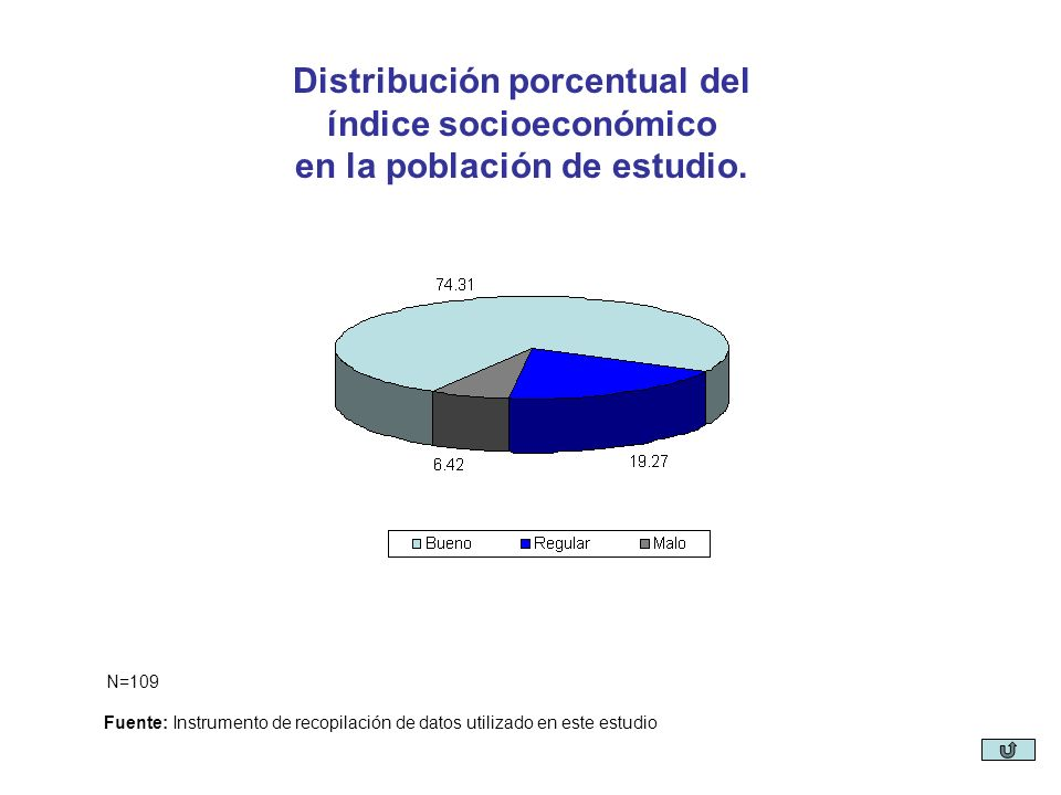 Distribución porcentual del índice socioeconómico