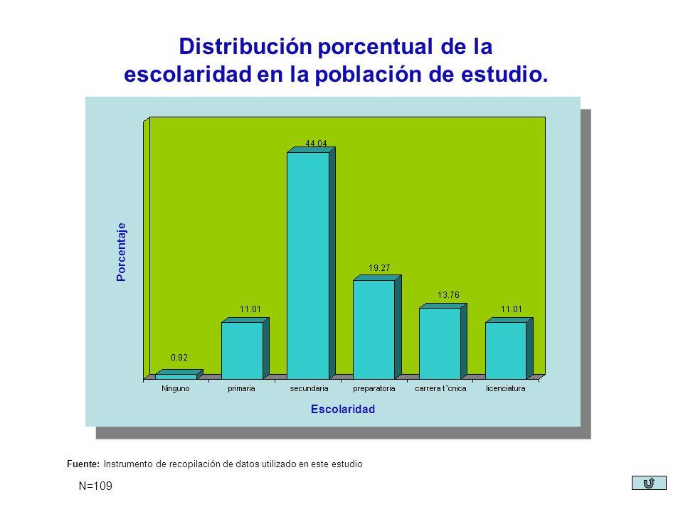 Distribución porcentual de la escolaridad en la población de estudio.