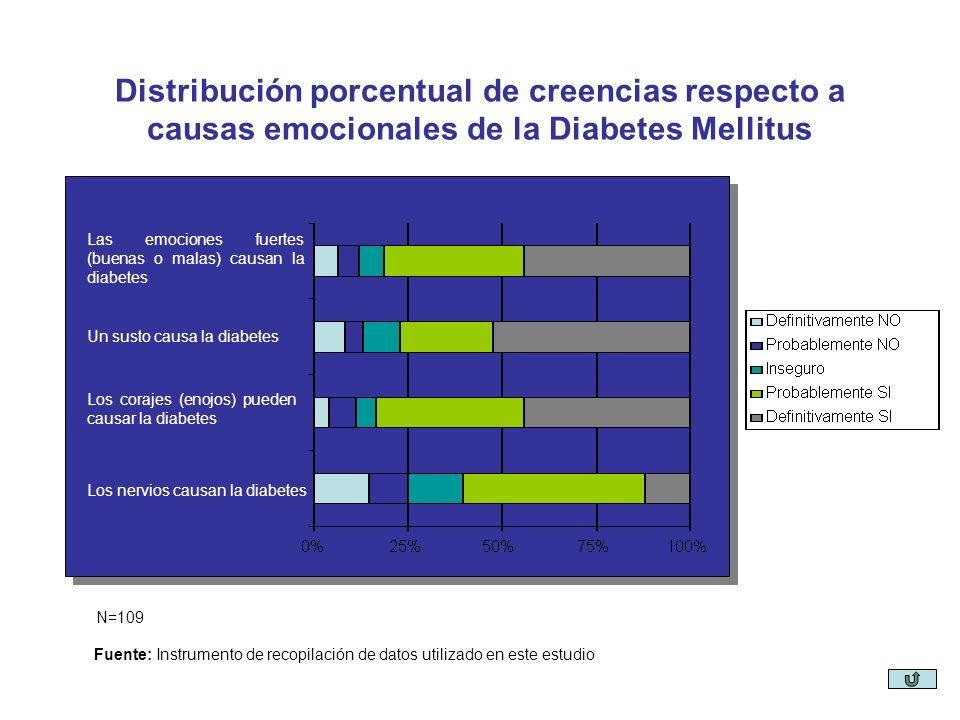 Distribución porcentual de creencias respecto a causas emocionales de la Diabetes Mellitus
