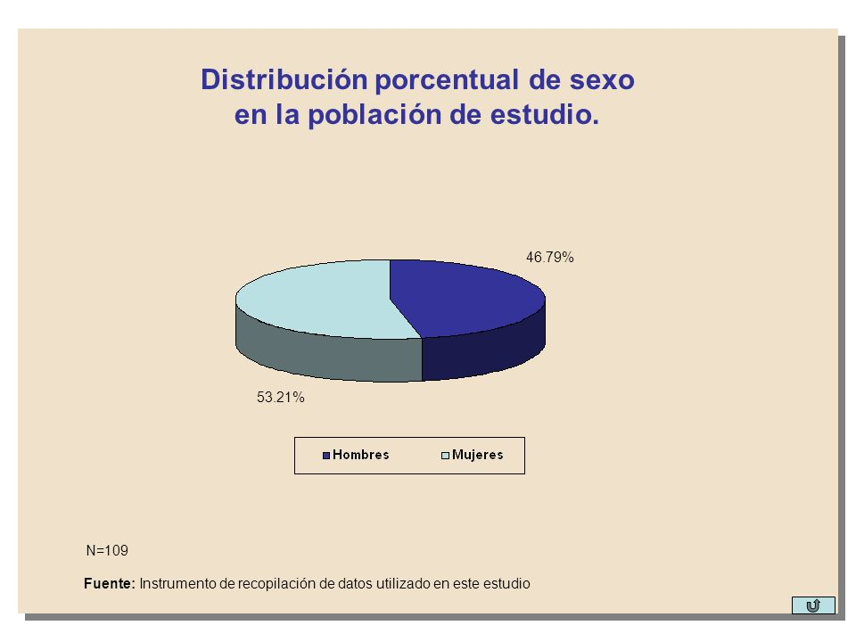 Distribución porcentual de sexo en la población de estudio.