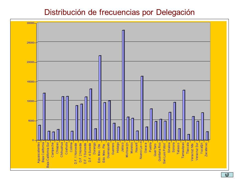 Distribución de frecuencias por Delegación