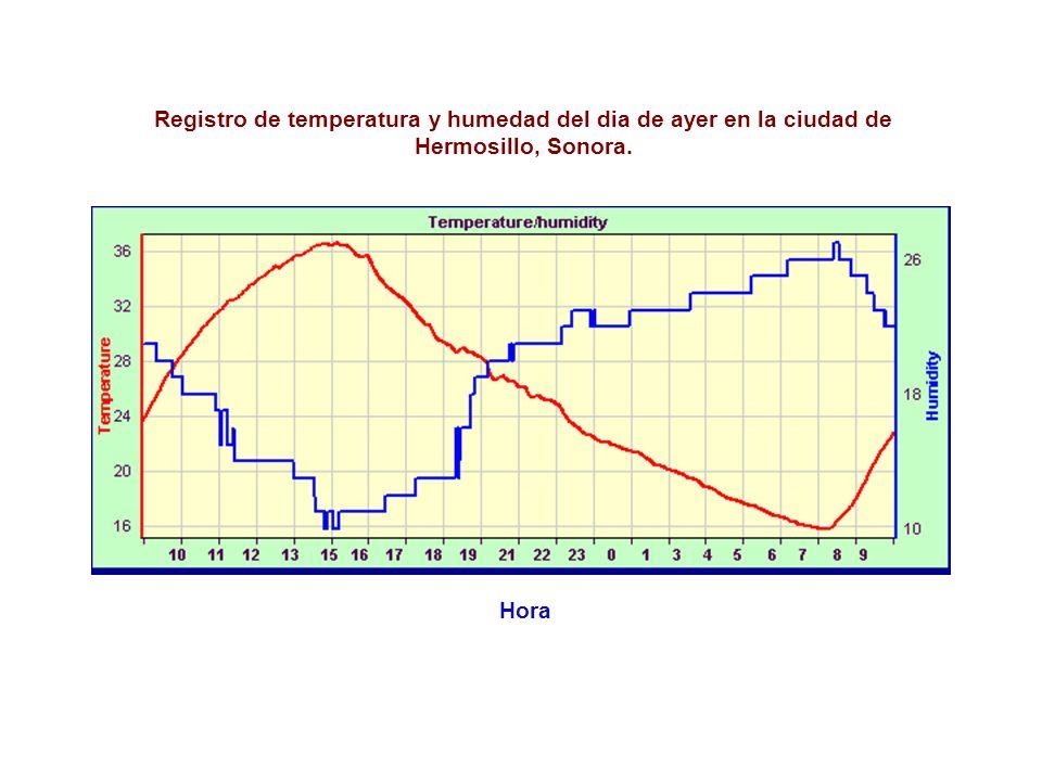 Registro de temperatura y humedad del dia de ayer en la ciudad de Hermosillo, Sonora.