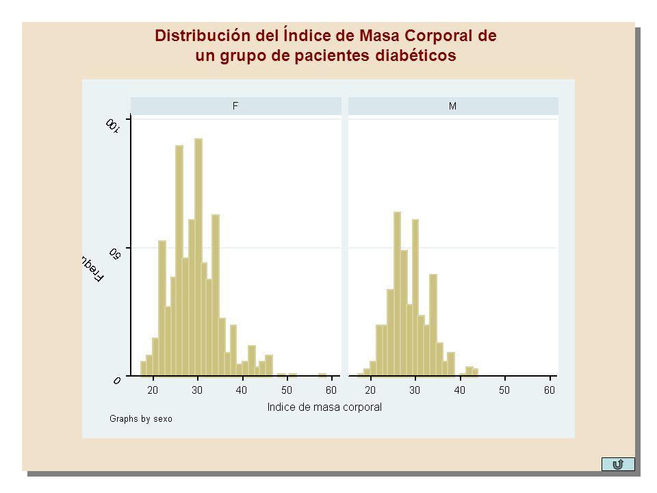 Distribución del Índice de Masa Corporal de un grupo de pacientes diabéticos