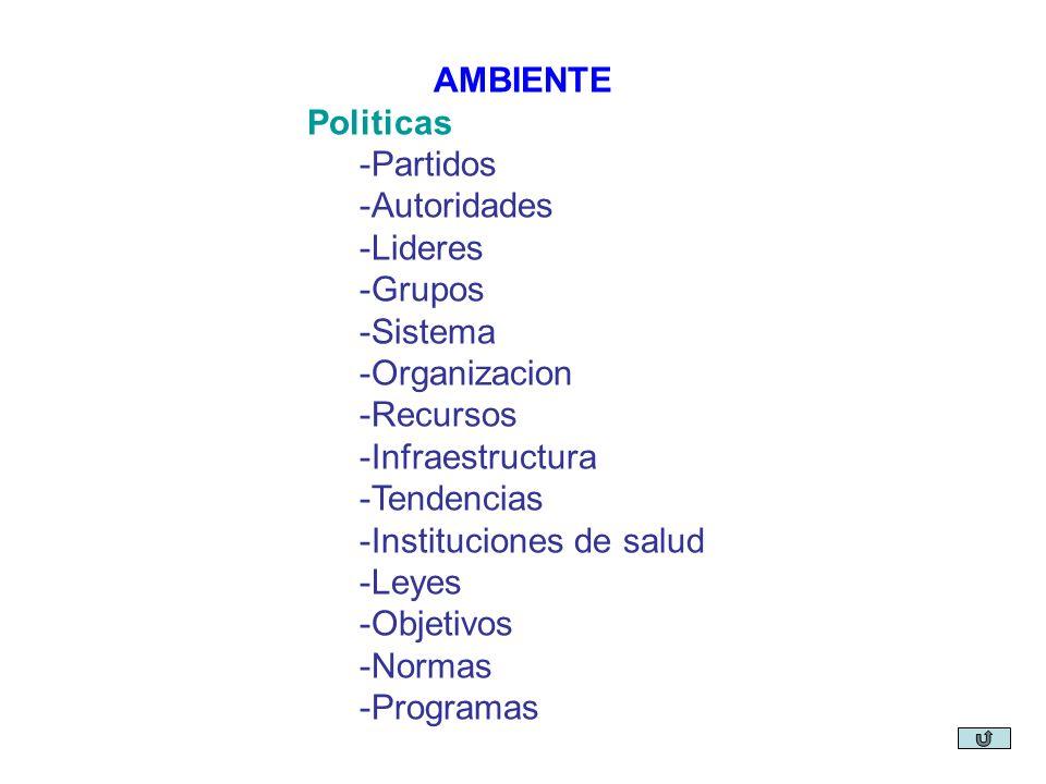 AMBIENTE Politicas. -Partidos. -Autoridades. -Lideres. -Grupos. -Sistema. -Organizacion. -Recursos.