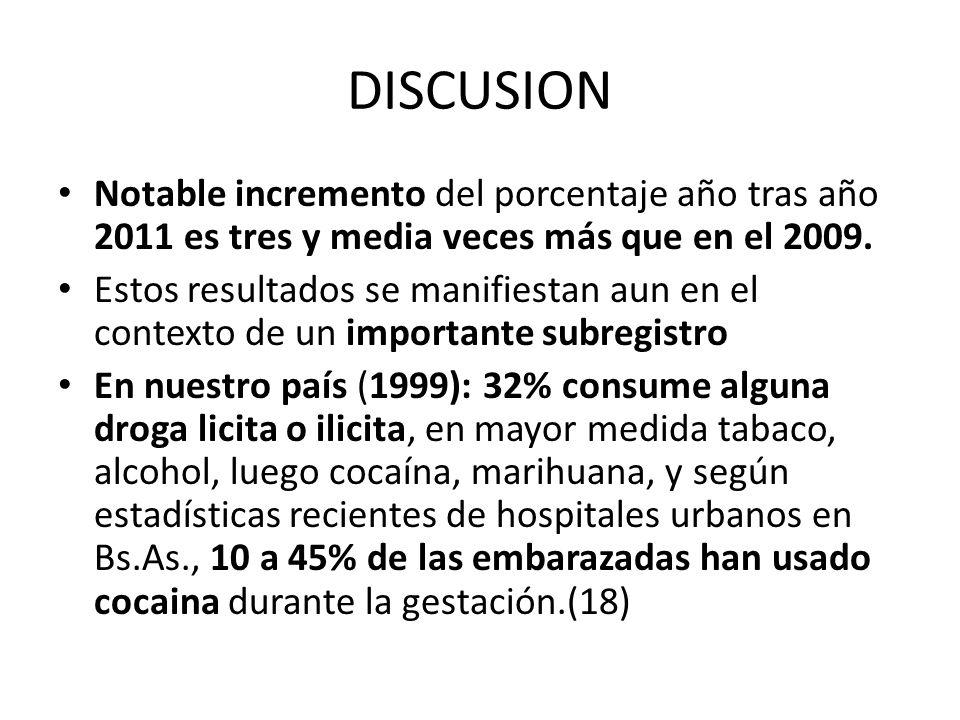 DISCUSION Notable incremento del porcentaje año tras año 2011 es tres y media veces más que en el 2009.