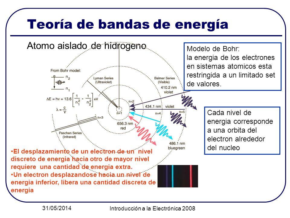 Teoría de bandas de energía
