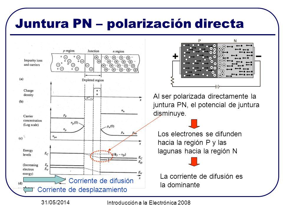 Juntura PN – polarización directa