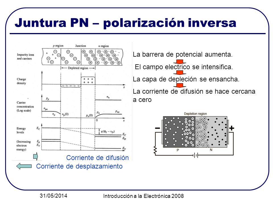 Juntura PN – polarización inversa