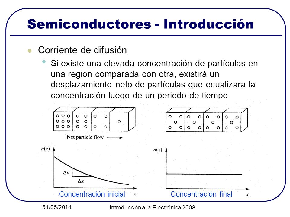 Semiconductores - Introducción