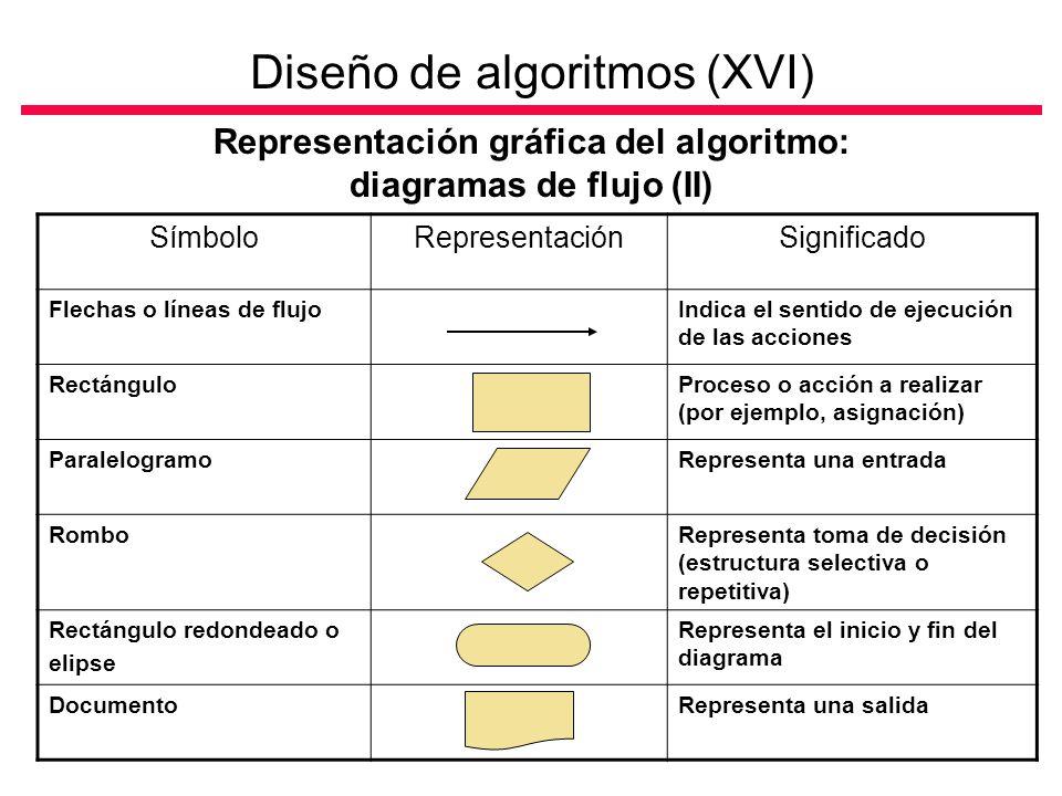 Diseño de algoritmos (XVI)