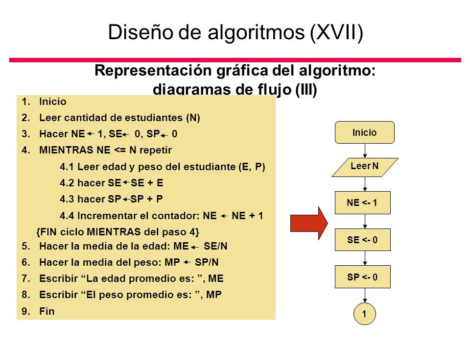 Diseño de algoritmos (XVII)