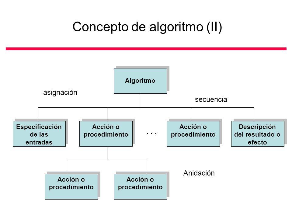 Concepto de algoritmo (II)