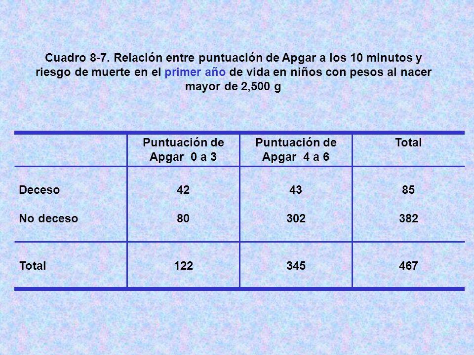 Cuadro 8-7. Relación entre puntuación de Apgar a los 10 minutos y riesgo de muerte en el primer año de vida en niños con pesos al nacer mayor de 2,500 g