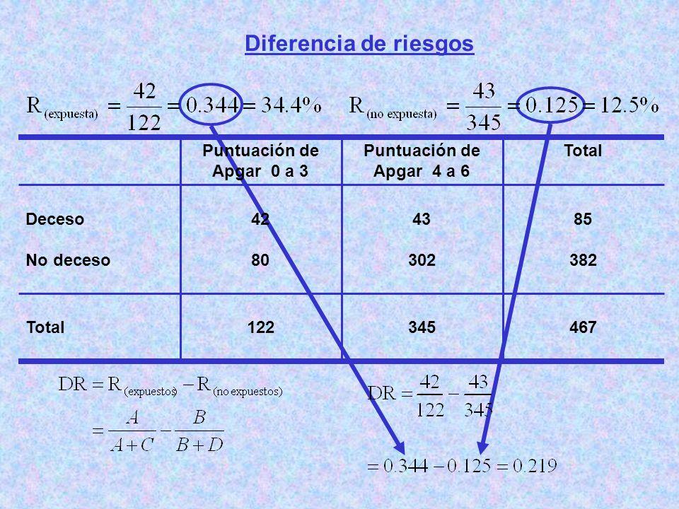 Diferencia de riesgos 467 345 122 Total 85 382 43 302 42 80 Deceso