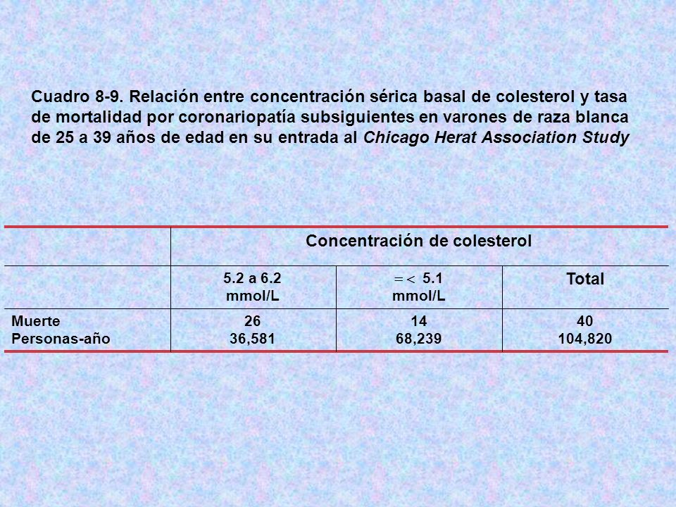 Concentración de colesterol