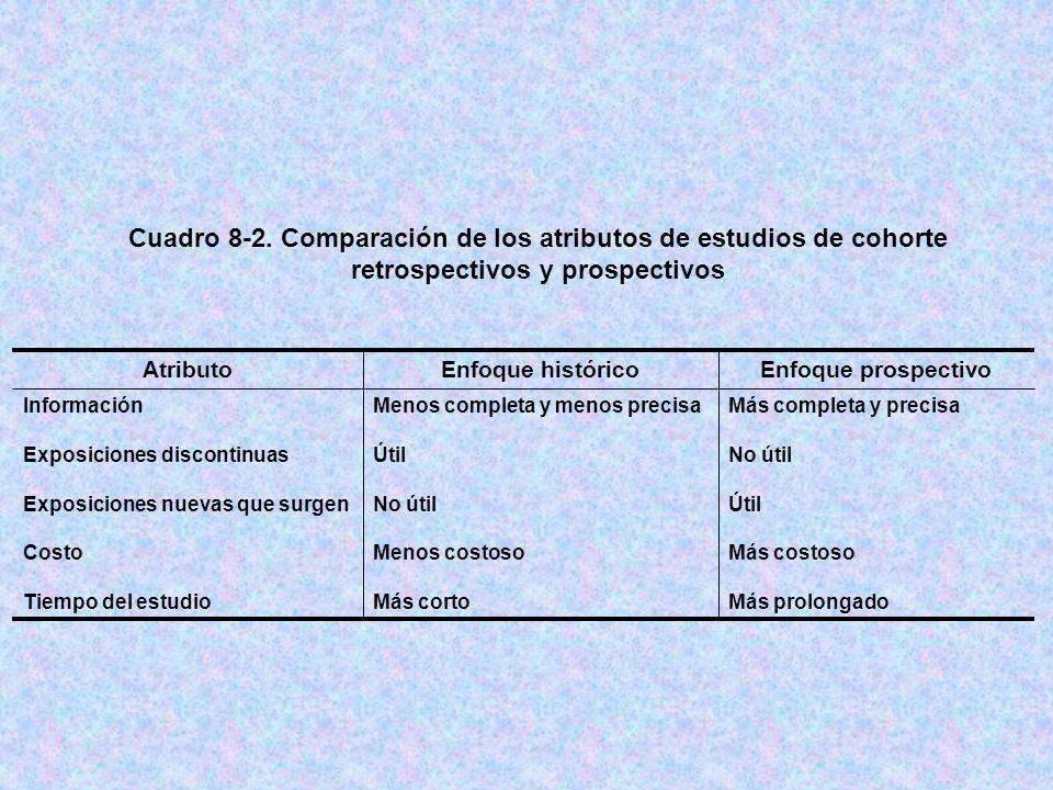 Cuadro 8-2. Comparación de los atributos de estudios de cohorte retrospectivos y prospectivos
