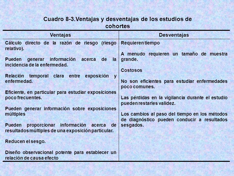 Cuadro 8-3.Ventajas y desventajas de los estudios de cohortes