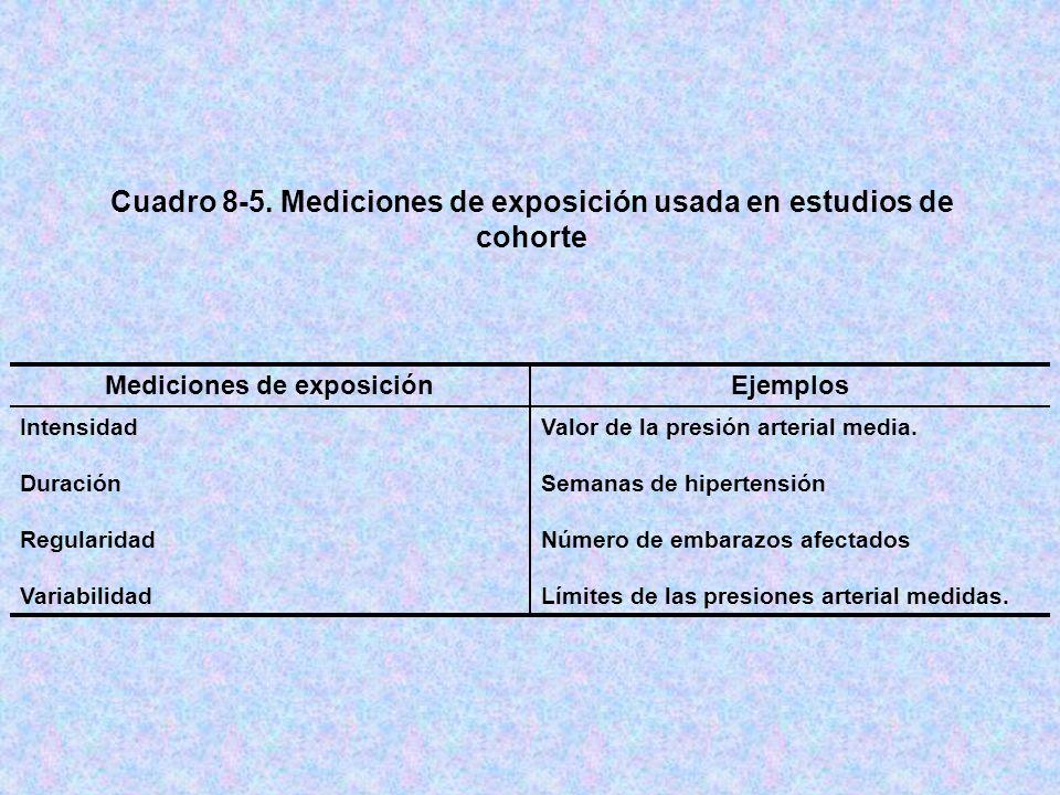 Cuadro 8-5. Mediciones de exposición usada en estudios de cohorte