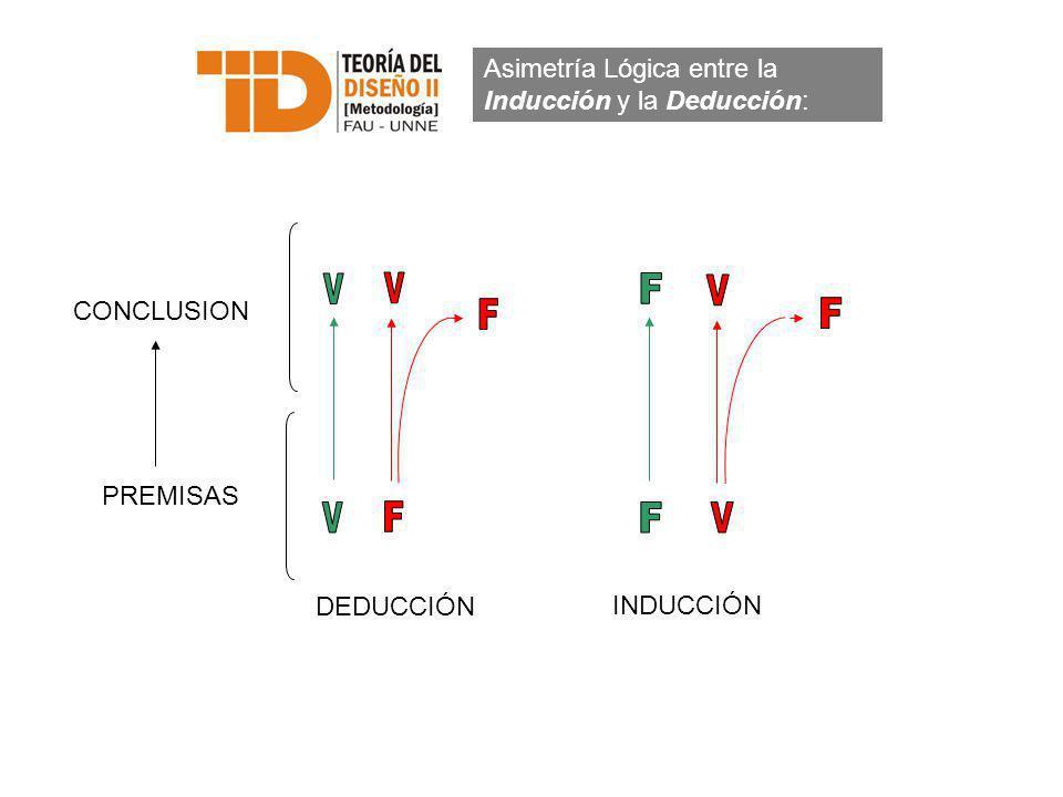 Asimetría Lógica entre la Inducción y la Deducción: