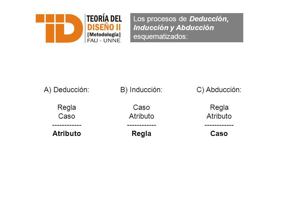 Los procesos de Deducción, Inducción y Abducción esquematizados: