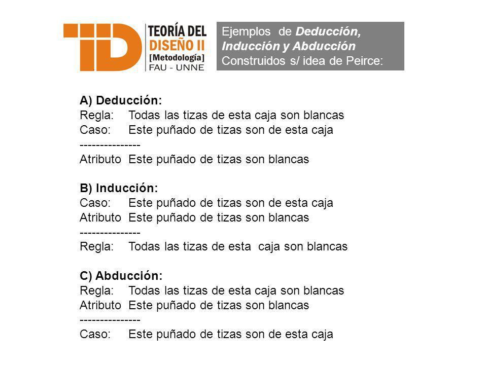 Ejemplos de Deducción, Inducción y Abducción Construidos s/ idea de Peirce: