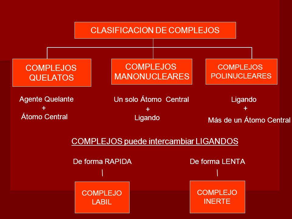 + Más de un Átomo Central COMPLEJO LABIL COMPLEJO INERTE