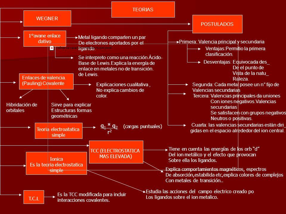 Teoria electroatatica simple