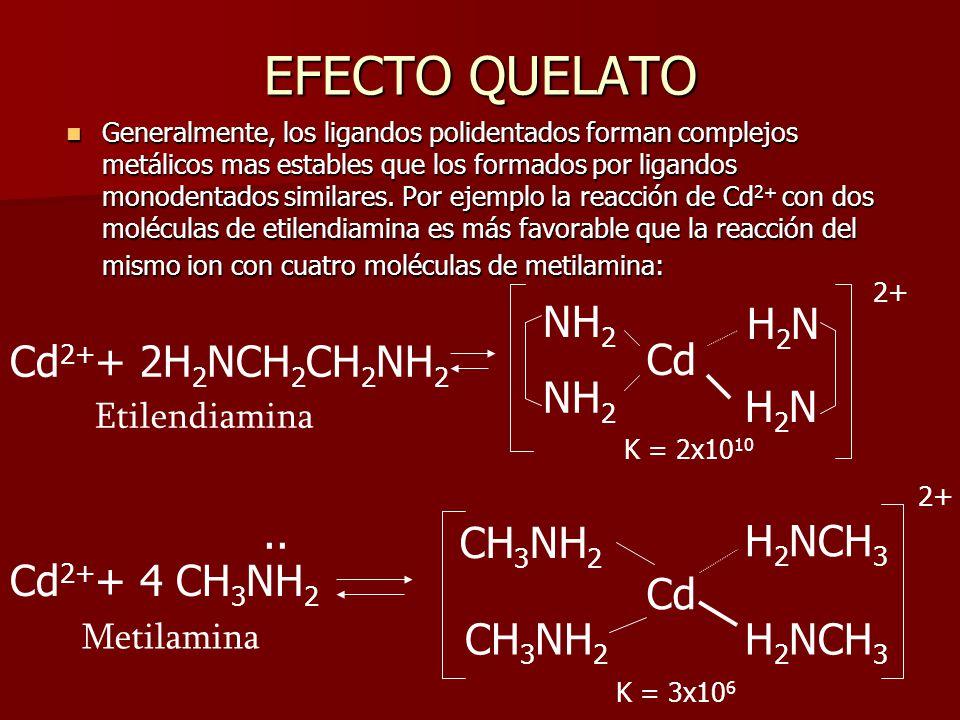 EFECTO QUELATO 2+ NH2 H2N Cd2++ 2H2NCH2CH2NH2 Cd NH2 H2N 2+ .. CH3NH2
