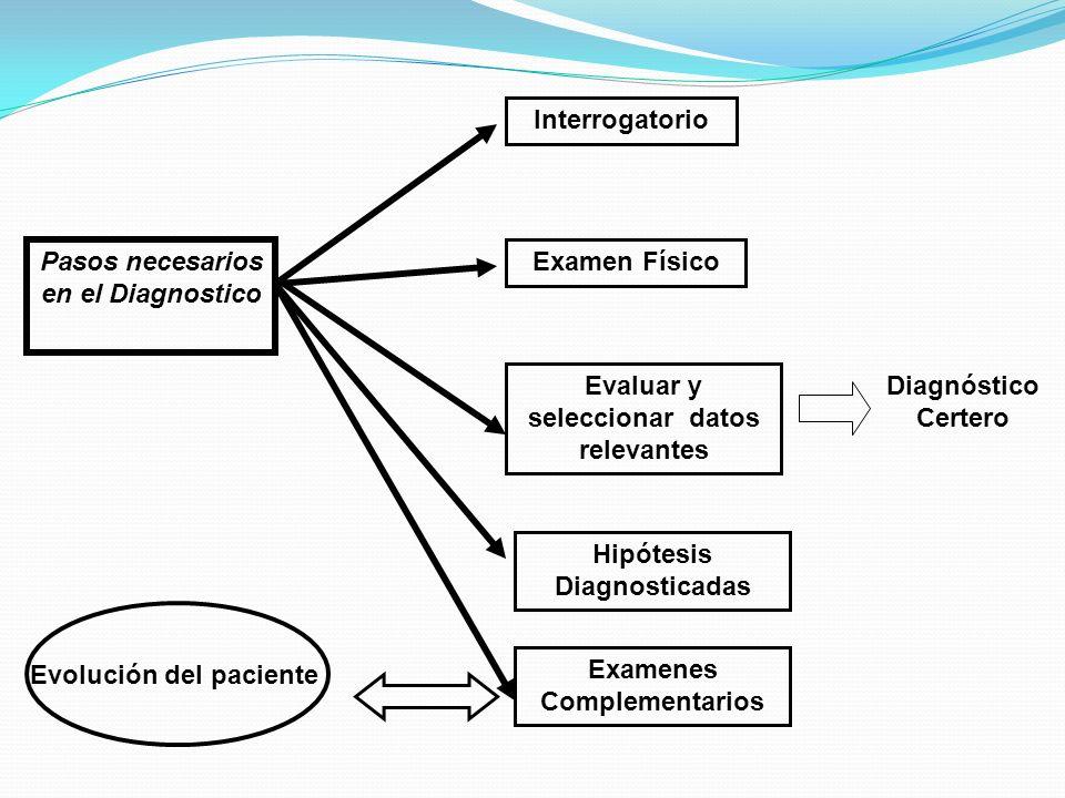 Pasos necesarios en el Diagnostico Examen Físico