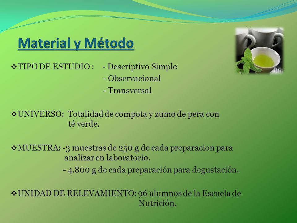 Material y Método TIPO DE ESTUDIO : - Descriptivo Simple