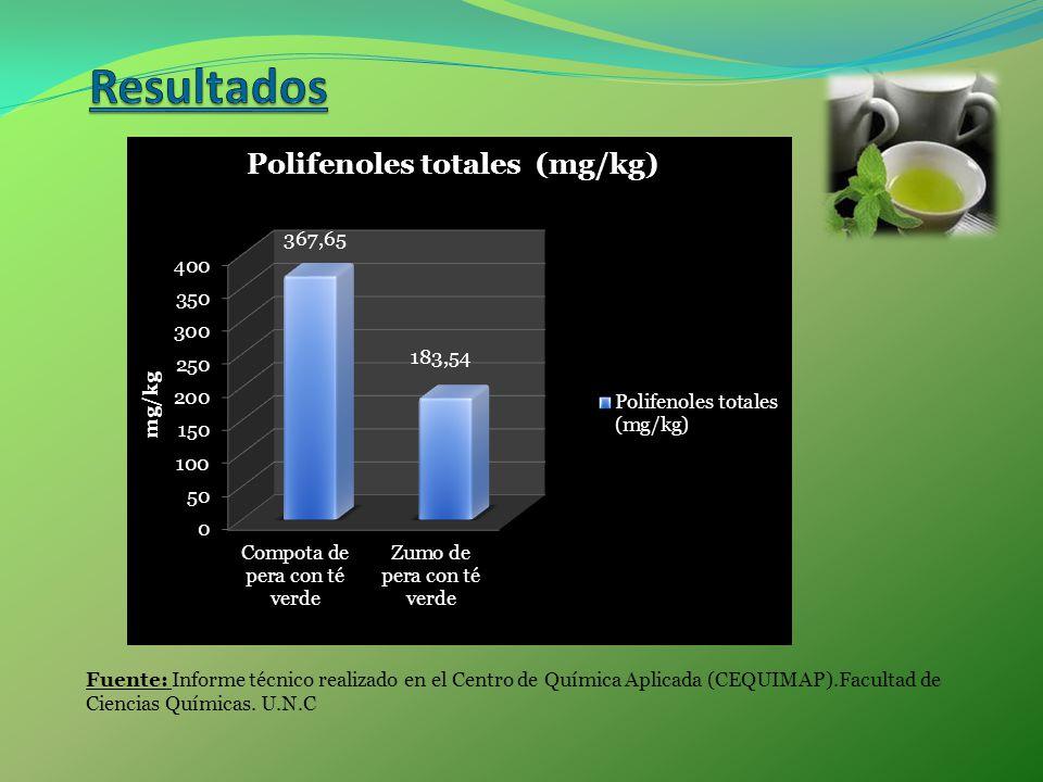 Resultados Fuente: Informe técnico realizado en el Centro de Química Aplicada (CEQUIMAP).Facultad de Ciencias Químicas.