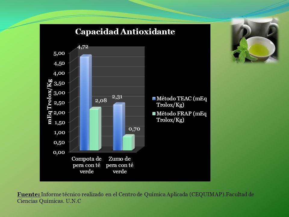 Fuente: Informe técnico realizado en el Centro de Química Aplicada (CEQUIMAP).Facultad de Ciencias Químicas.