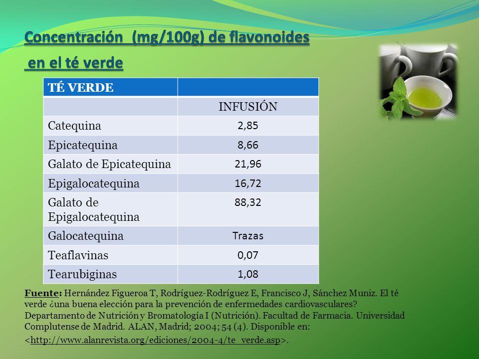 Concentración (mg/100g) de flavonoides en el té verde