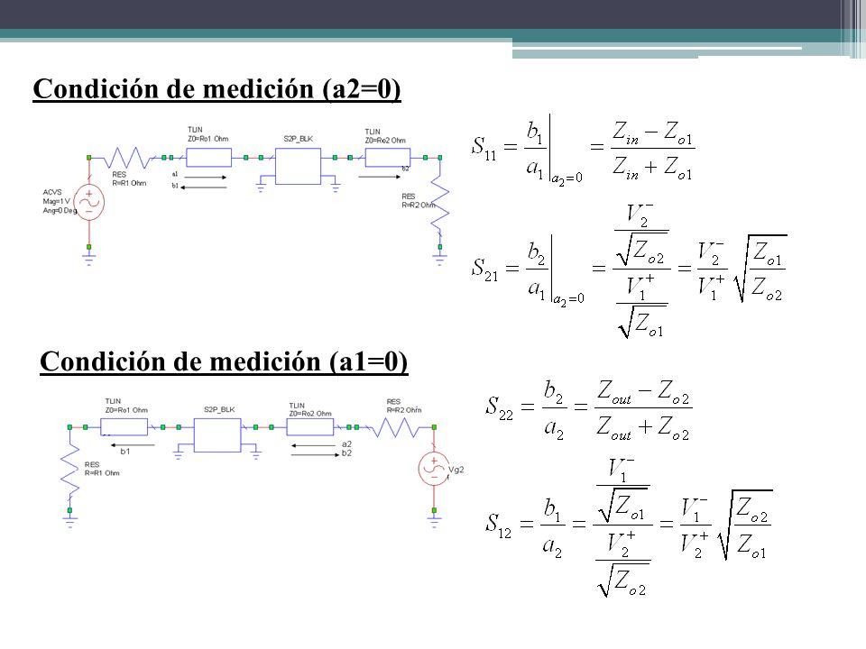 Condición de medición (a2=0)