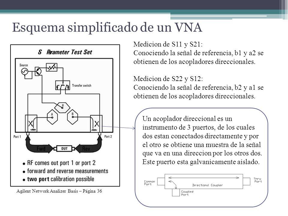 Esquema simplificado de un VNA