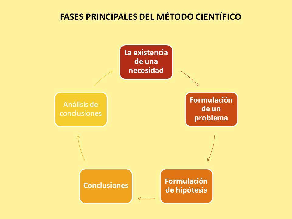 FASES PRINCIPALES DEL MÉTODO CIENTÍFICO
