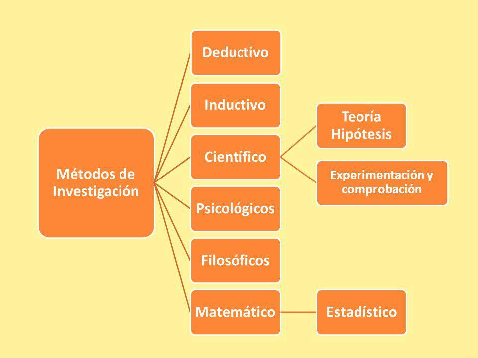 Métodos de Investigación Experimentación y comprobación
