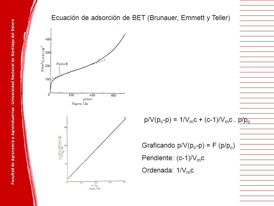 Ecuación de adsorción de BET (Brunauer, Emmett y Teller)