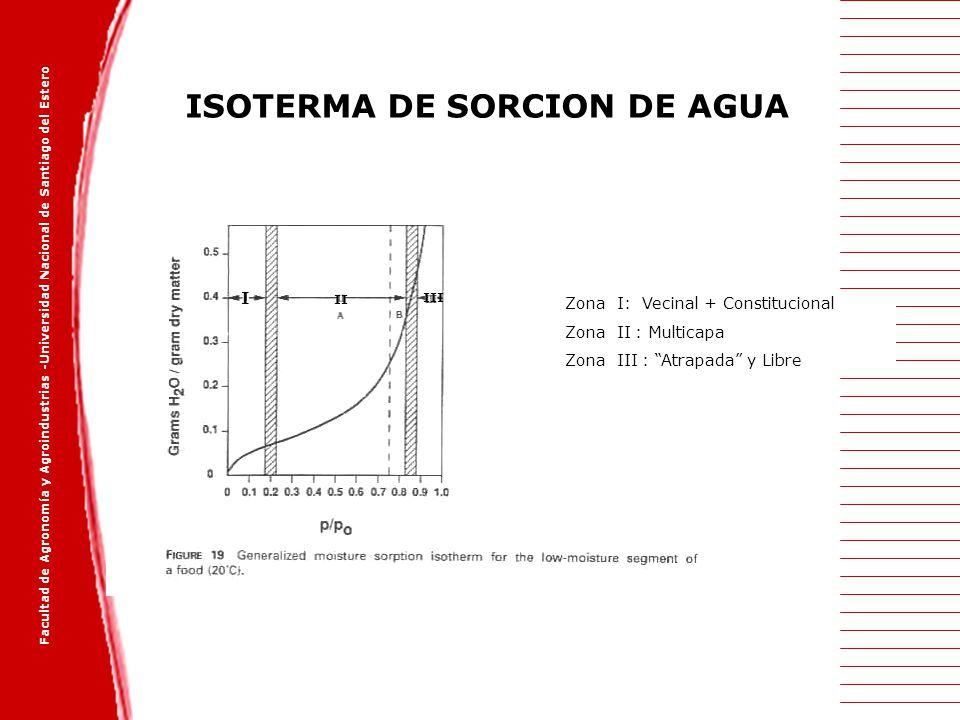 ISOTERMA DE SORCION DE AGUA