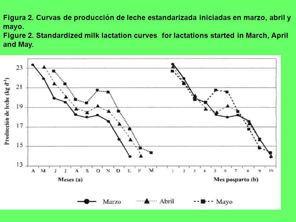 Figura 2. Curvas de producción de leche estandarizada iniciadas en marzo, abril y mayo.