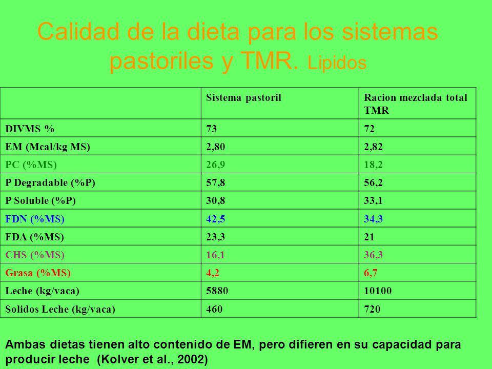 Calidad de la dieta para los sistemas pastoriles y TMR. Lipidos
