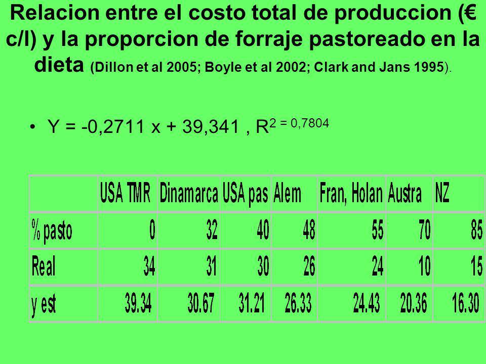 Relacion entre el costo total de produccion (€ c/l) y la proporcion de forraje pastoreado en la dieta (Dillon et al 2005; Boyle et al 2002; Clark and Jans 1995).