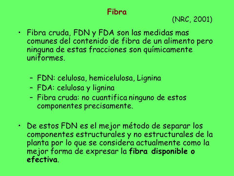 Fibra (NRC, 2001)