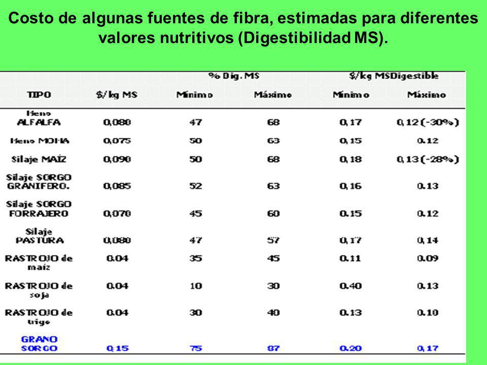 Costo de algunas fuentes de fibra, estimadas para diferentes valores nutritivos (Digestibilidad MS).